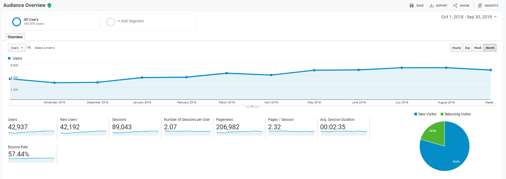 Local SEO NYC Results for an Xillionaire Client